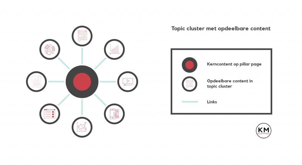 Topic clusters richt je efficiënt in met opdeelbare content