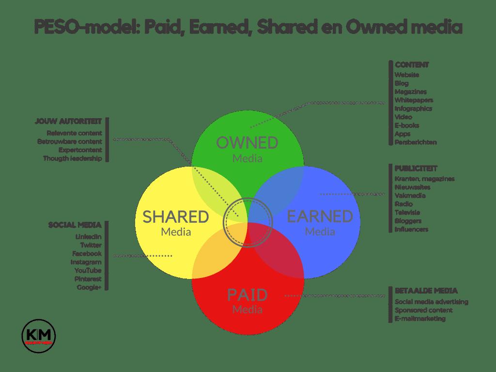 PESO-model Kollektif Media Paid Earned Shared Owned Media