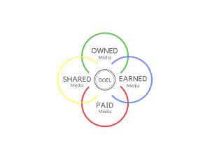 PESO-model mediakanalen marketing pr kollektif media