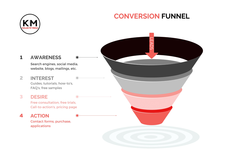 conversion funnel kollektif media