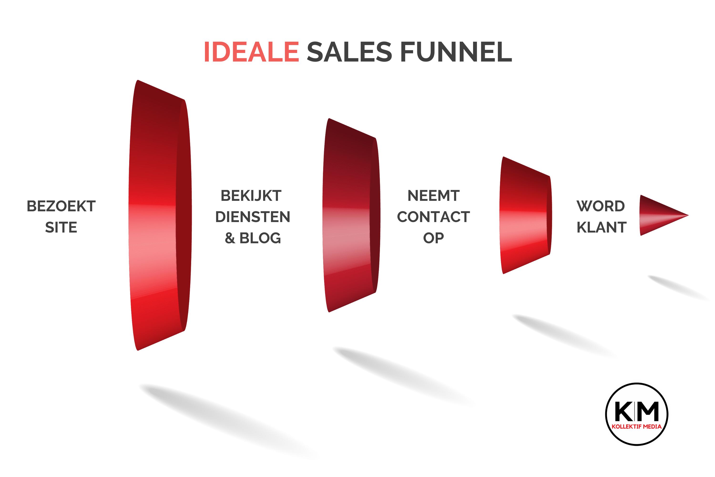 ideale sales funnel kollektif media