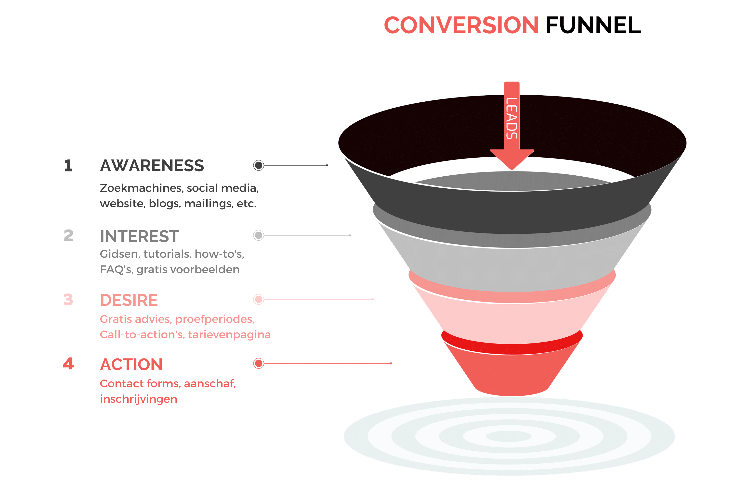Conversion funnel Kollektif Media