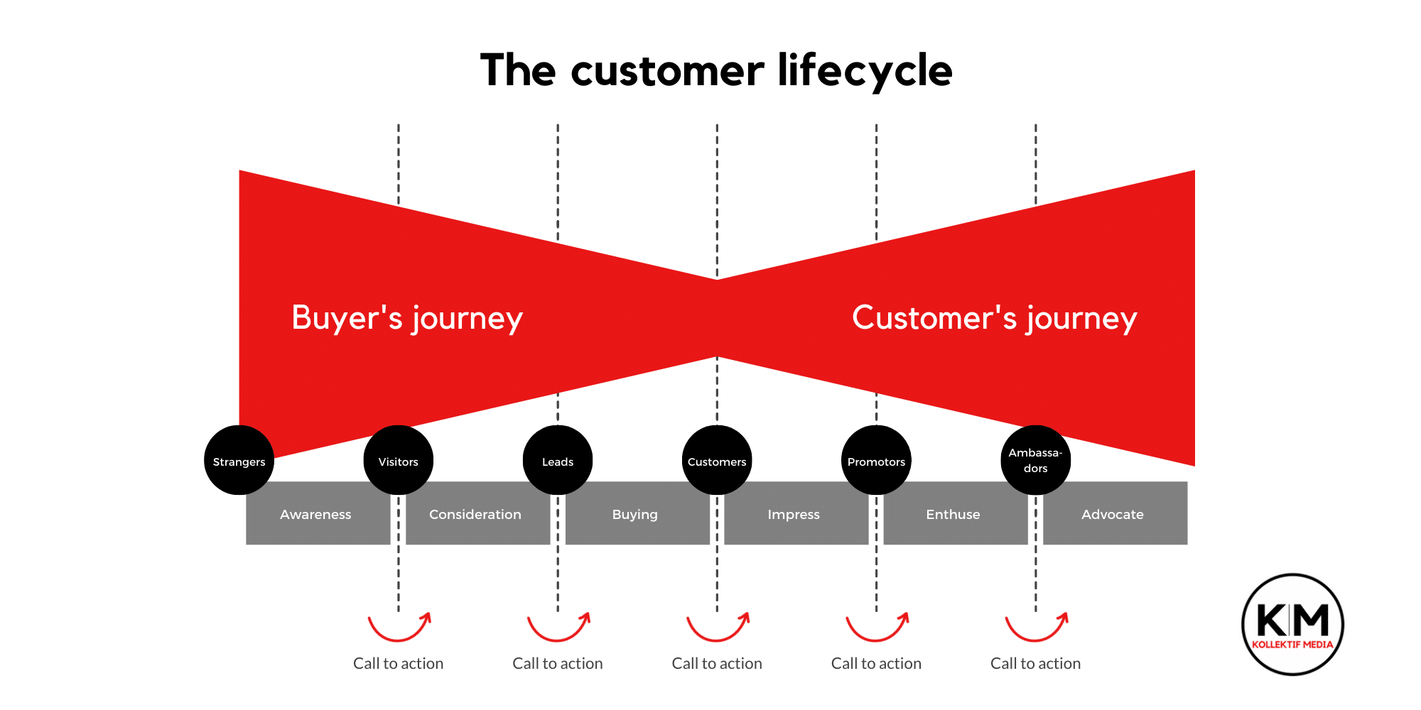 Customer lifecycle Kollektif Media