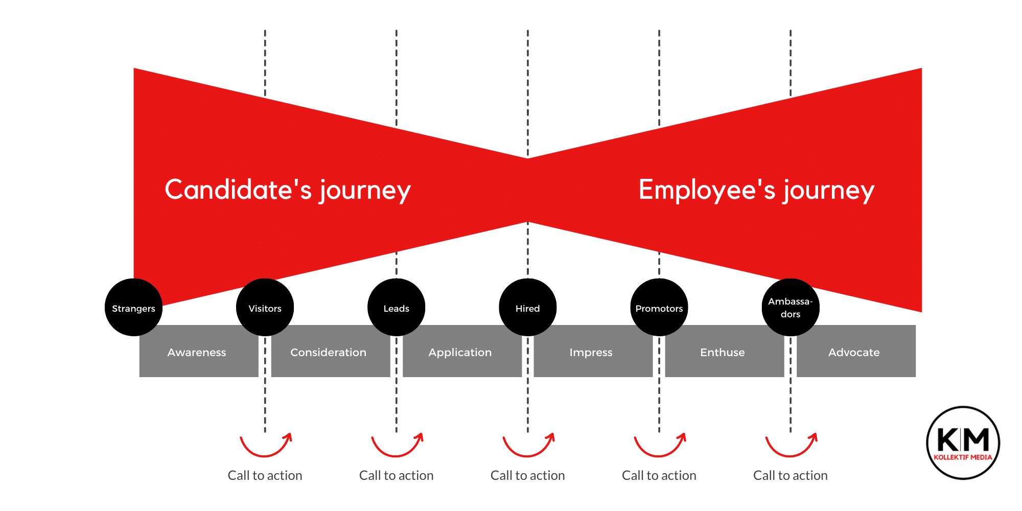 Employee lifecycle Kollektif Media