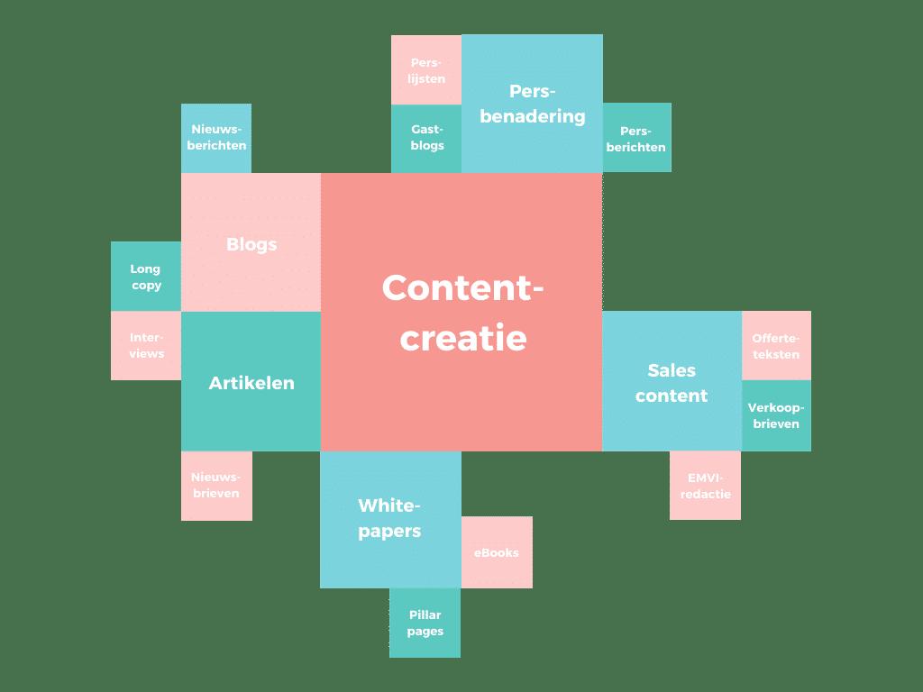 Contentcreatie Kollektif Media