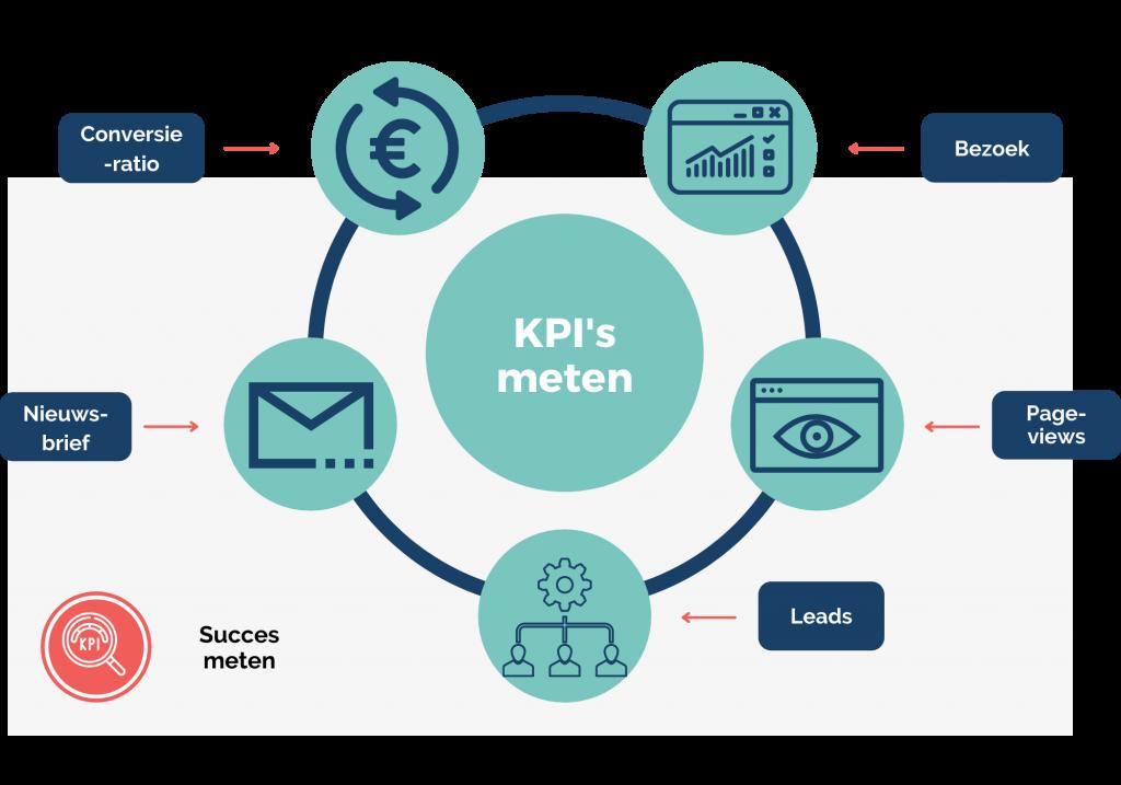 Content marketing KPI's meten Kollektif Media