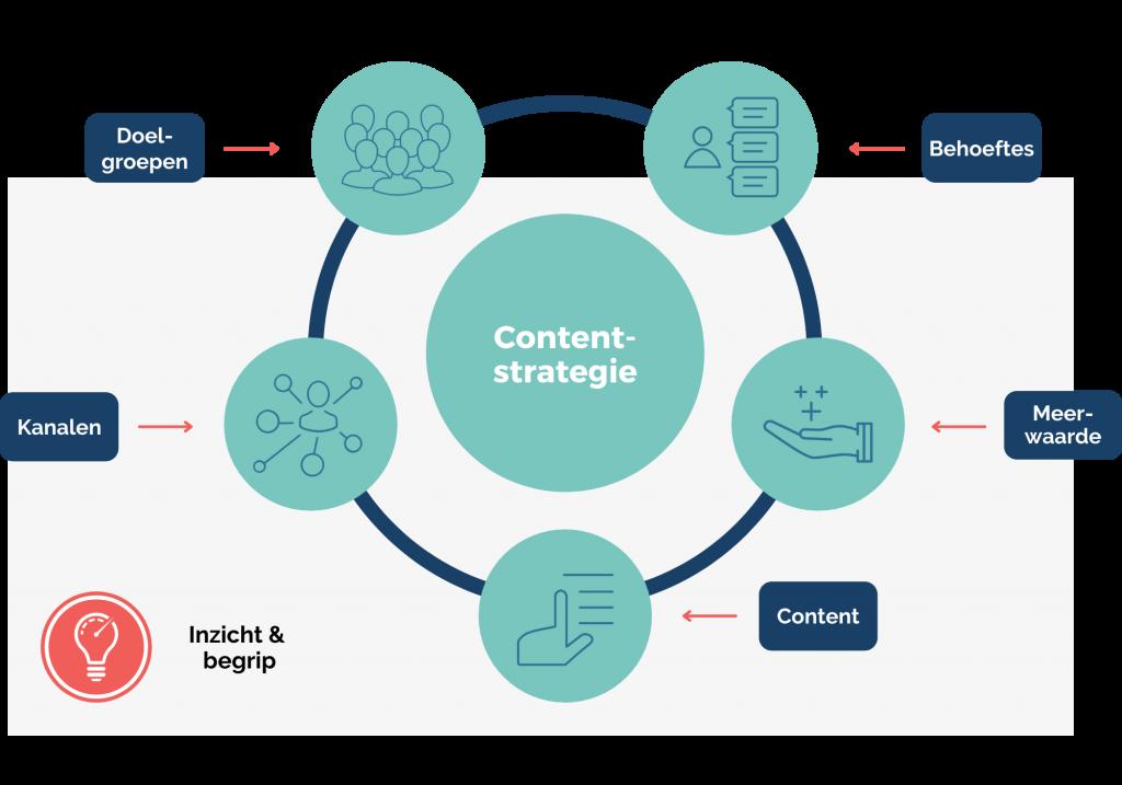 Onderzoek & analyse - Kollektif Media