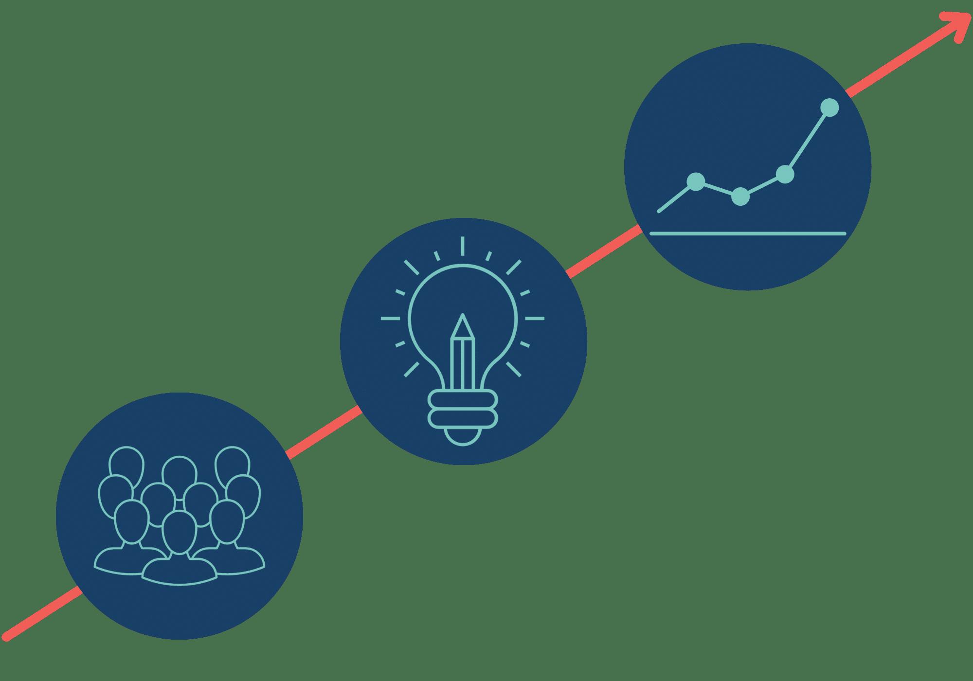 Persona-ontwikkeling - Content van hoger niveau - Productpagina