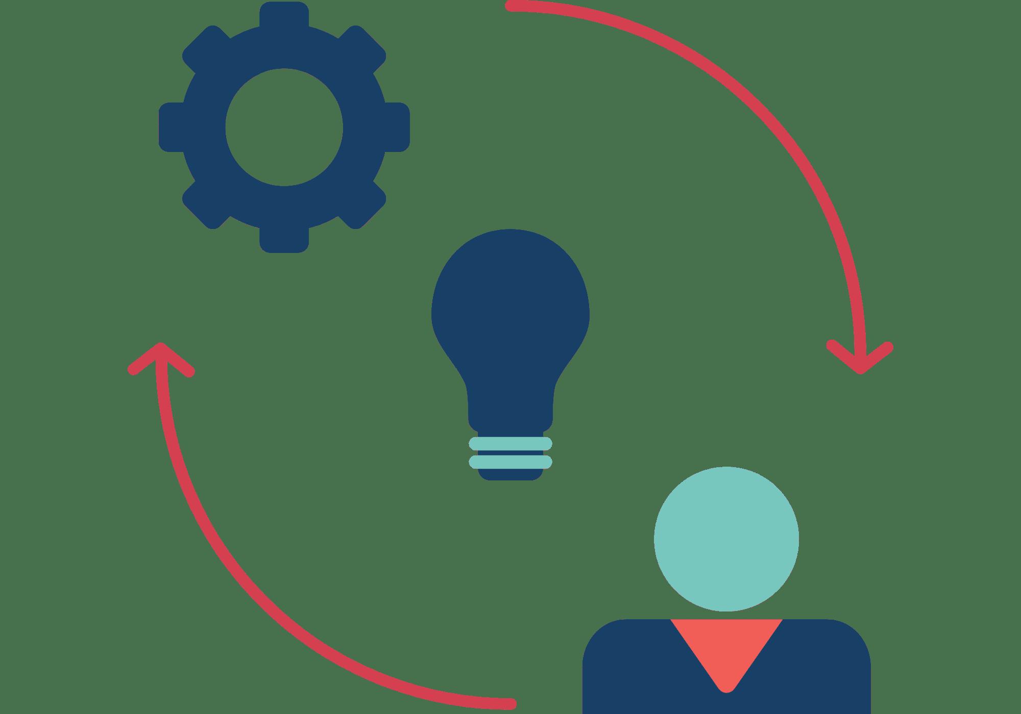 Persona-ontwikkeling - Efficiëntere marketing - Productpagina