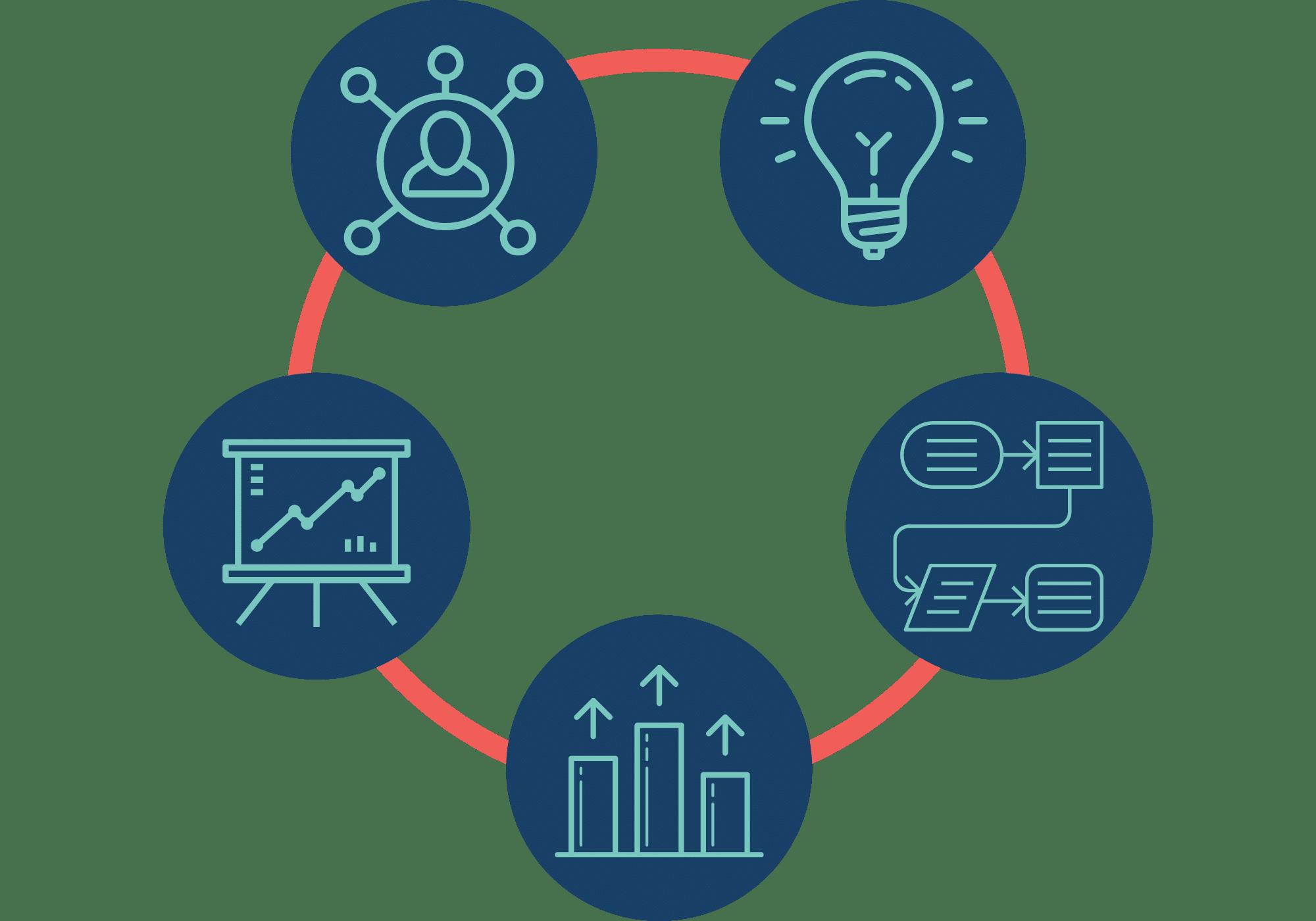 Persona-ontwikkeling - Inzichten voor sales proces - Productpagina